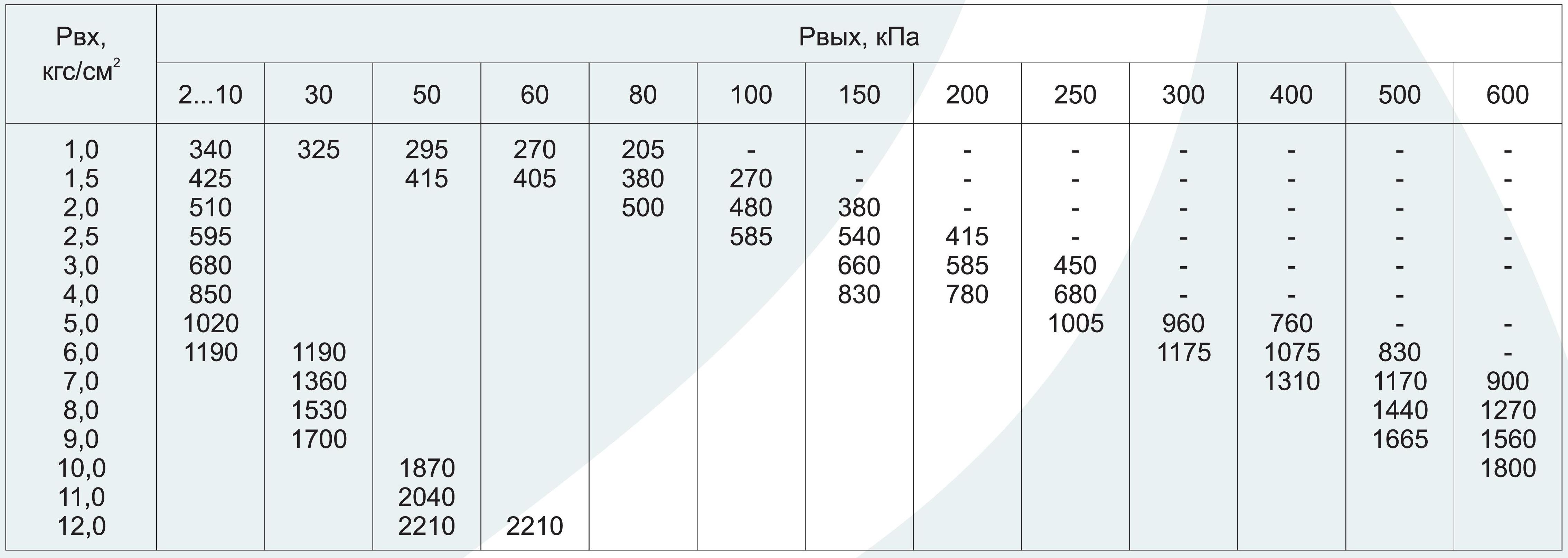 Регуляторы давления газа - пропускная способность