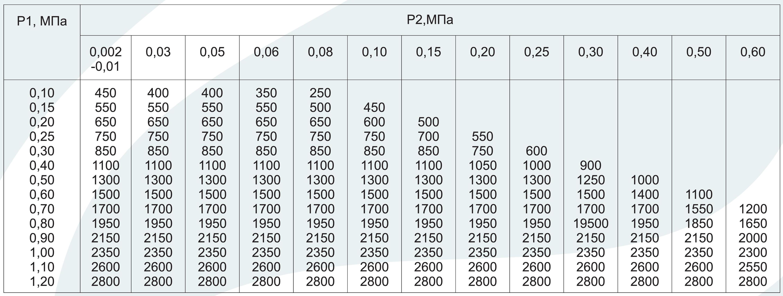регулятор давления газа рдг-50н пропускная способность