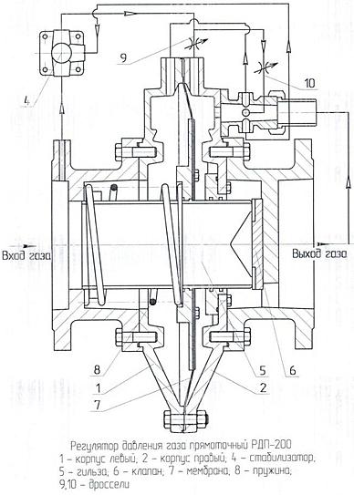 рдп регулятор давления газа