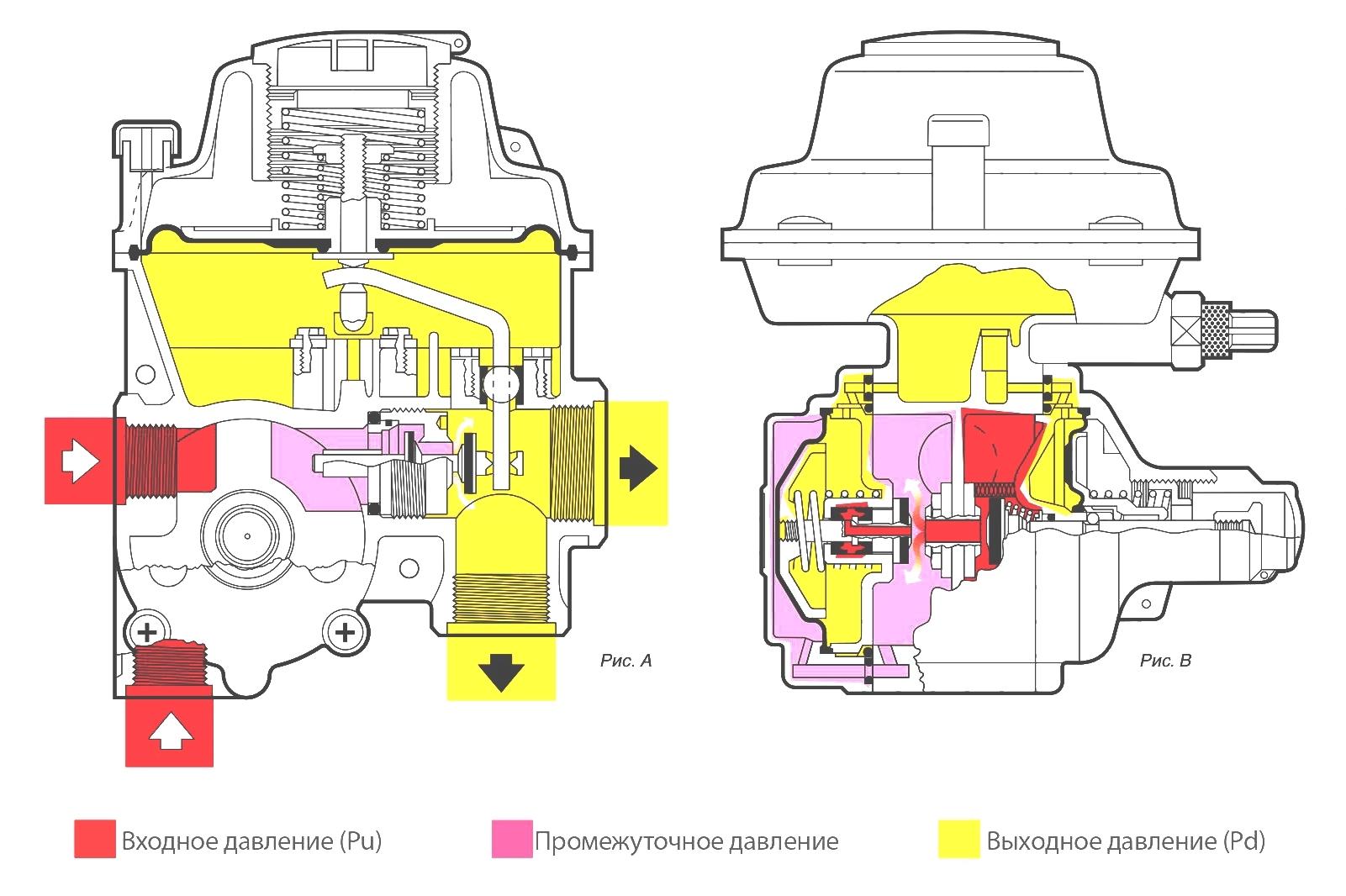 Регуляторы давления газа Fiorentini / Фиорентини